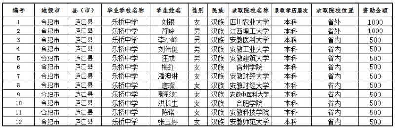 2015年乐桥中学家庭经济困难大学新生入学资助学生名单公示